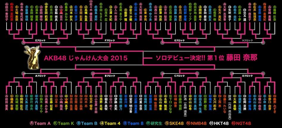 AKB48公式サイト___AKB48グループじゃんけん大会2015