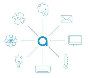 API連携を使って、さまざまなサービスと連携できる