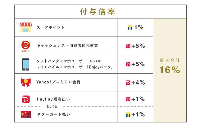 【お得】今ならPayPayモール利用で最大16%のポイント還元!キャンペーン実施中!
